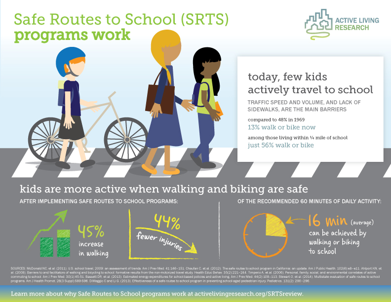 Perfect Infographic: Safe Routes To School Programs Work