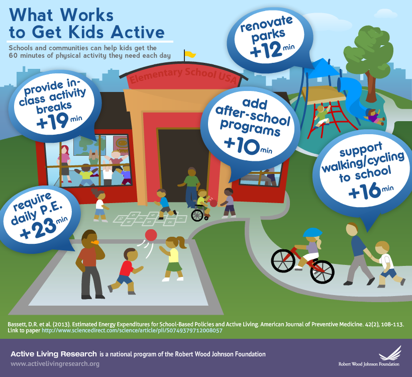 Infographic: What Works to Get Kids Active | Active Living ...