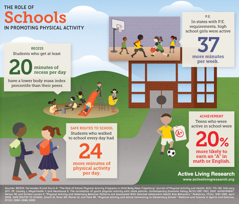schools role in childhood obesity Preventing childhood obesity is a key challenge of our time, with many seeing a  vital role for primary schools – but how best can we engage.