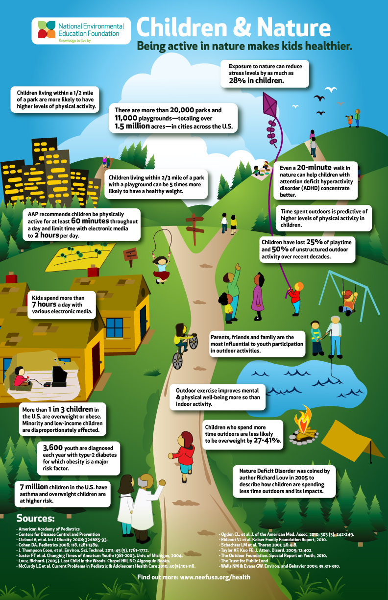 Infographic: Children & Nature: Being Active in Nature ...